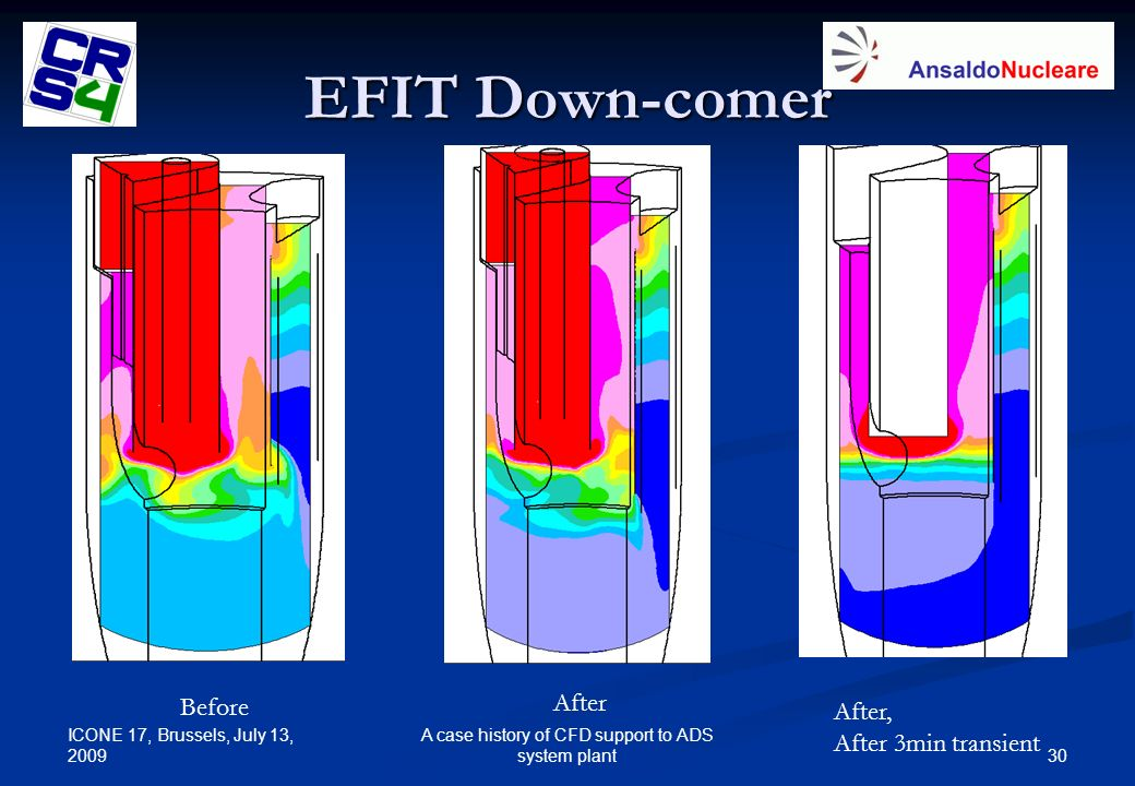 ICONE 17, Brussels, July 13, 2009 30 A case history of CFD support to ADS system plant EFIT Down-comer Before After After, After 3min transient
