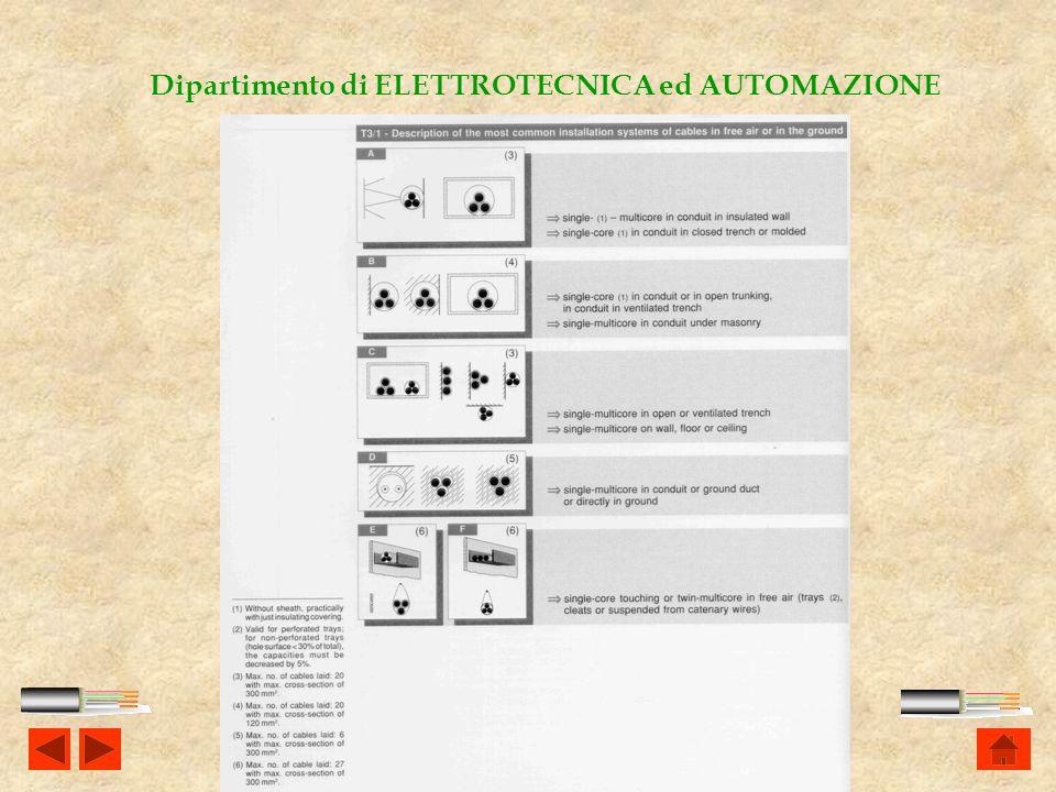 Ing. Stefano Comuzzi I.T.I. Malignani - Udine Dipartimento di ELETTROTECNICA ed AUTOMAZIONE Determination of the current-carrying capacity value When