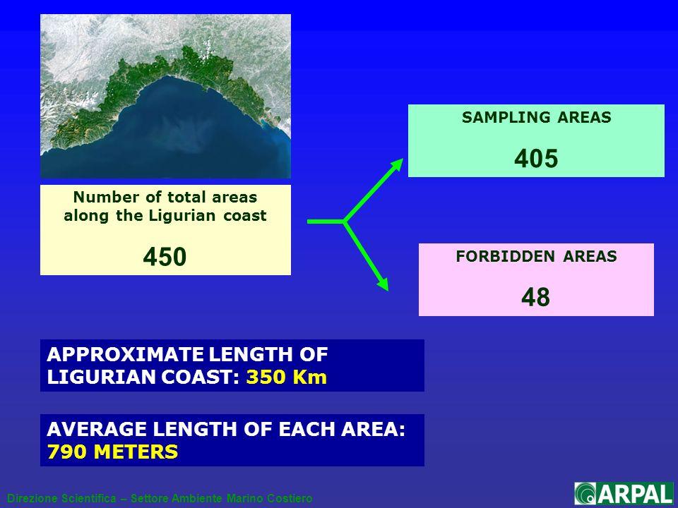 Number of total areas along the Ligurian coast 450 AVERAGE LENGTH OF EACH AREA: 790 METERS Direzione Scientifica – Settore Ambiente Marino Costiero SAMPLING AREAS 405 FORBIDDEN AREAS 48 APPROXIMATE LENGTH OF LIGURIAN COAST: 350 Km