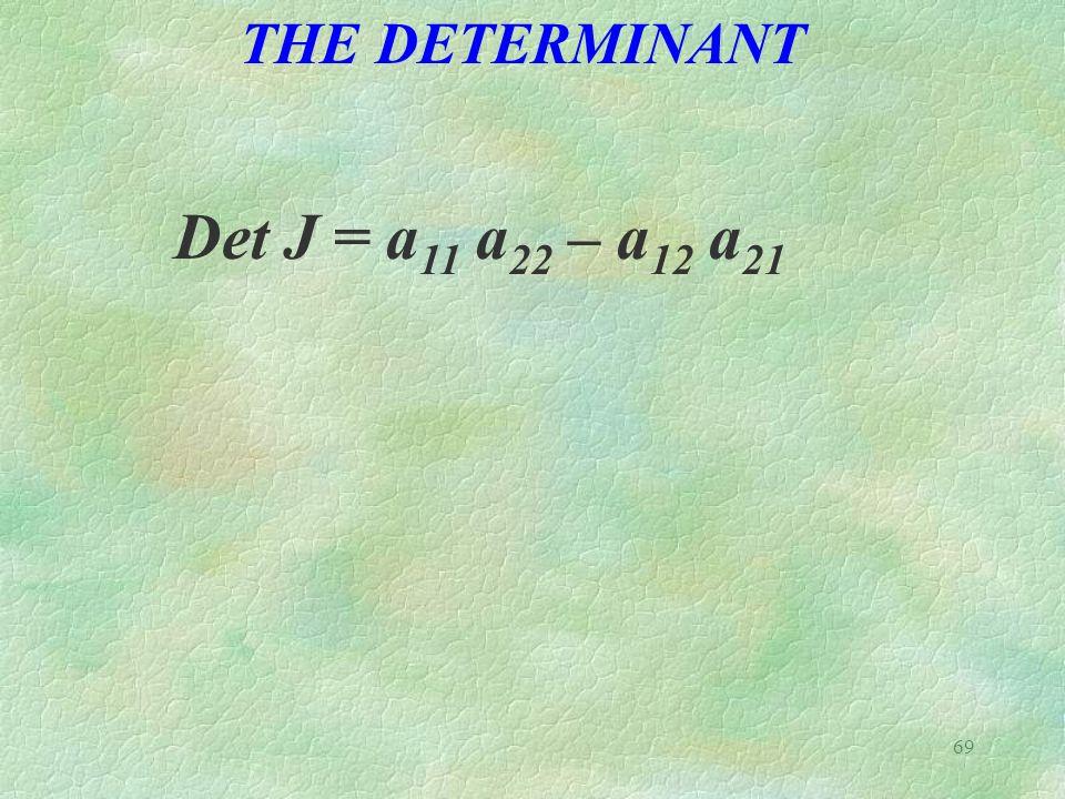 69 THE DETERMINANT Det J = a 11 a 22 – a 12 a 21