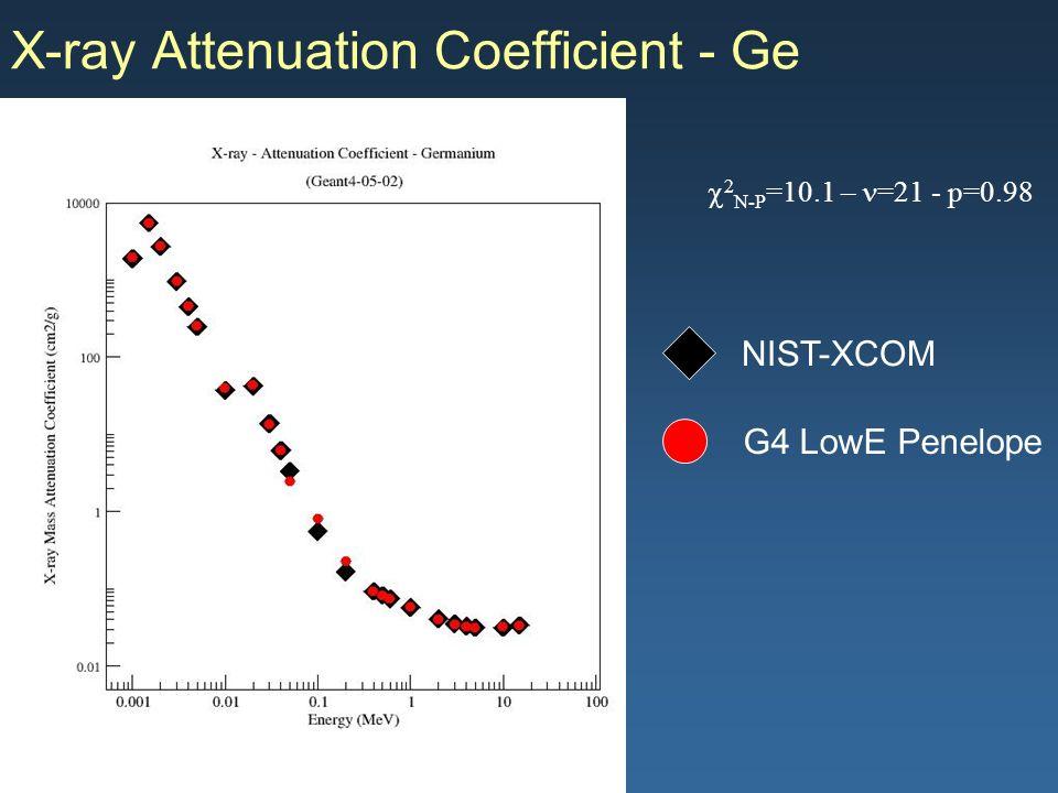 Maria Grazia Pia, INFN Genova X-ray Attenuation Coefficient - Ge G4 LowE Penelope NIST-XCOM 2 N-P =10.1 – =21 - p=0.98