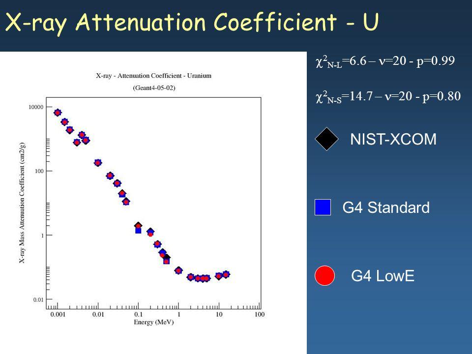 Maria Grazia Pia, INFN Genova X-ray Attenuation Coefficient - U G4 Standard G4 LowE NIST-XCOM 2 N-L =6.6 – =20 - p=0.99 2 N-S =14.7 – =20 - p=0.80
