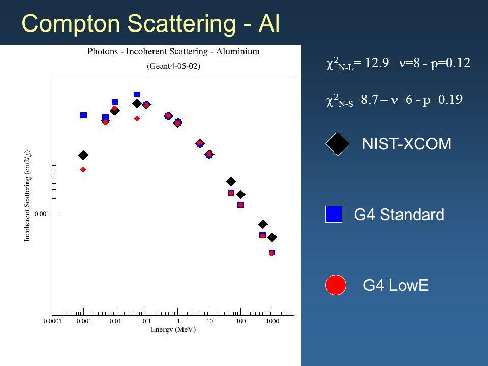 Maria Grazia Pia, INFN Genova Compton Scattering - Al G4 Standard G4 LowE NIST-XCOM 2 N-L = 12.9– =8 - p=0.12 2 N-S =8.7 – =6 - p=0.19