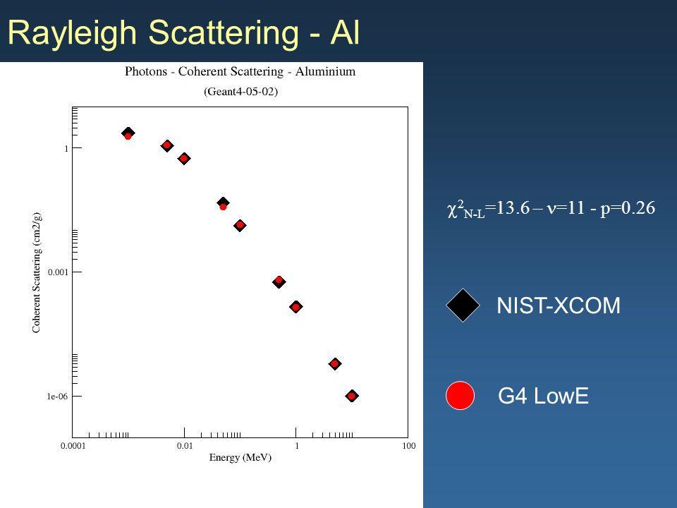 Maria Grazia Pia, INFN Genova Rayleigh Scattering - Al G4 LowE NIST-XCOM 2 N-L =13.6 – =11 - p=0.26