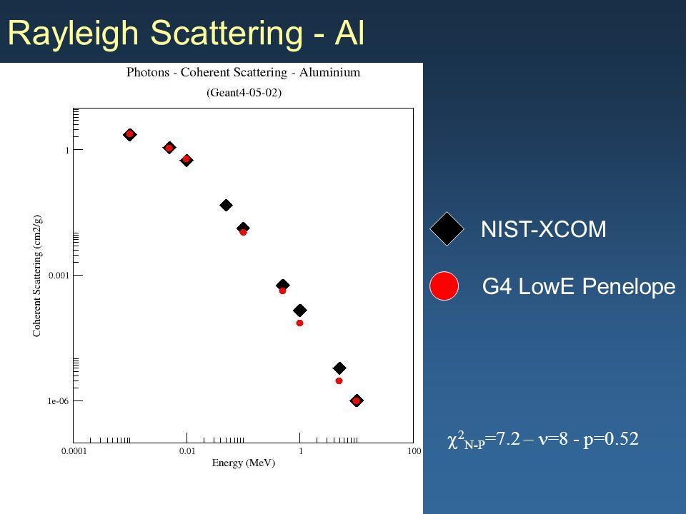 Maria Grazia Pia, INFN Genova Rayleigh Scattering - Al G4 LowE Penelope NIST-XCOM 2 N-P =7.2 – =8 - p=0.52