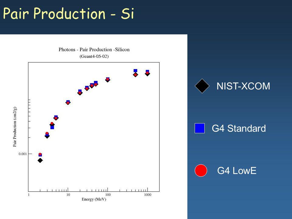 Maria Grazia Pia, INFN Genova Pair Production - Si G4 Standard G4 LowE NIST-XCOM
