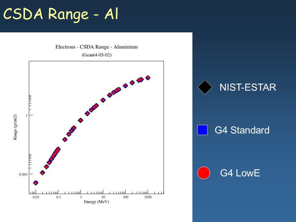 Maria Grazia Pia, INFN Genova CSDA Range - Al G4 Standard G4 LowE NIST-ESTAR