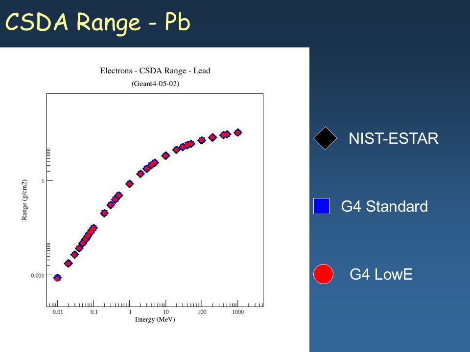 Maria Grazia Pia, INFN Genova CSDA Range - Pb G4 Standard G4 LowE NIST-ESTAR