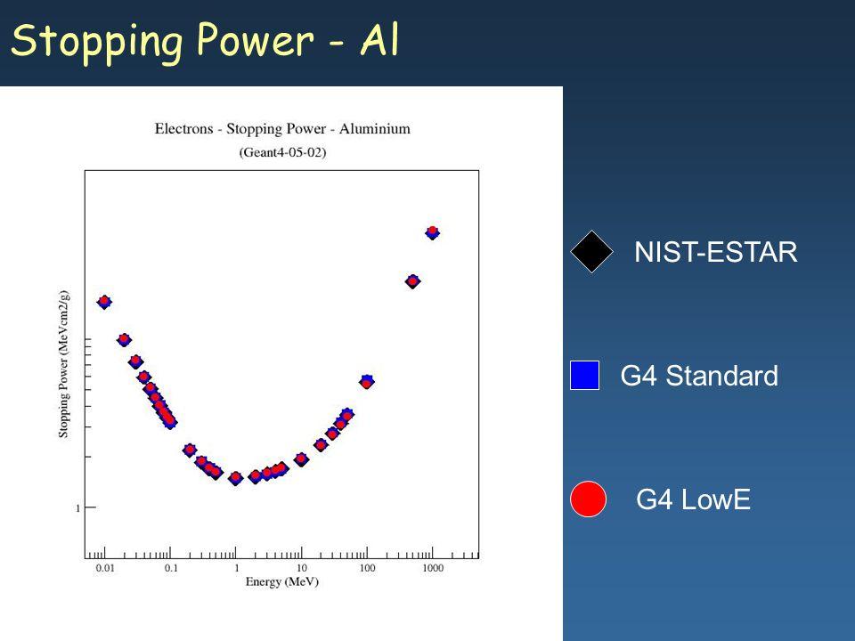 Maria Grazia Pia, INFN Genova Stopping Power - Al G4 Standard G4 LowE NIST-ESTAR
