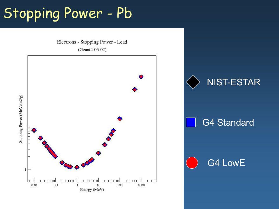 Maria Grazia Pia, INFN Genova Stopping Power - Pb G4 Standard G4 LowE NIST-ESTAR
