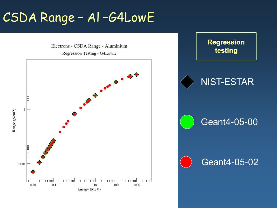 Maria Grazia Pia, INFN Genova CSDA Range – Al –G4LowE Geant4-05-02 NIST-ESTAR Geant4-05-00 Regression testing