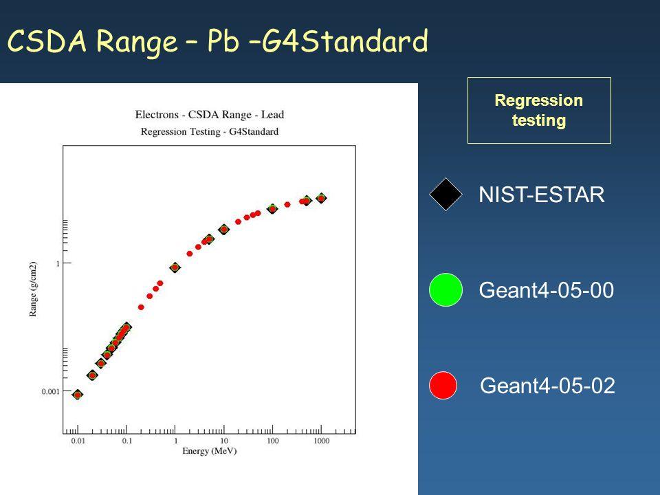 Maria Grazia Pia, INFN Genova CSDA Range – Pb –G4Standard Geant4-05-02 NIST-ESTAR Geant4-05-00 Regression testing