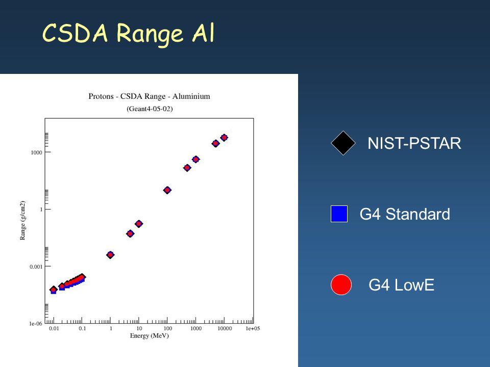 Maria Grazia Pia, INFN Genova CSDA Range Al G4 Standard G4 LowE NIST-PSTAR