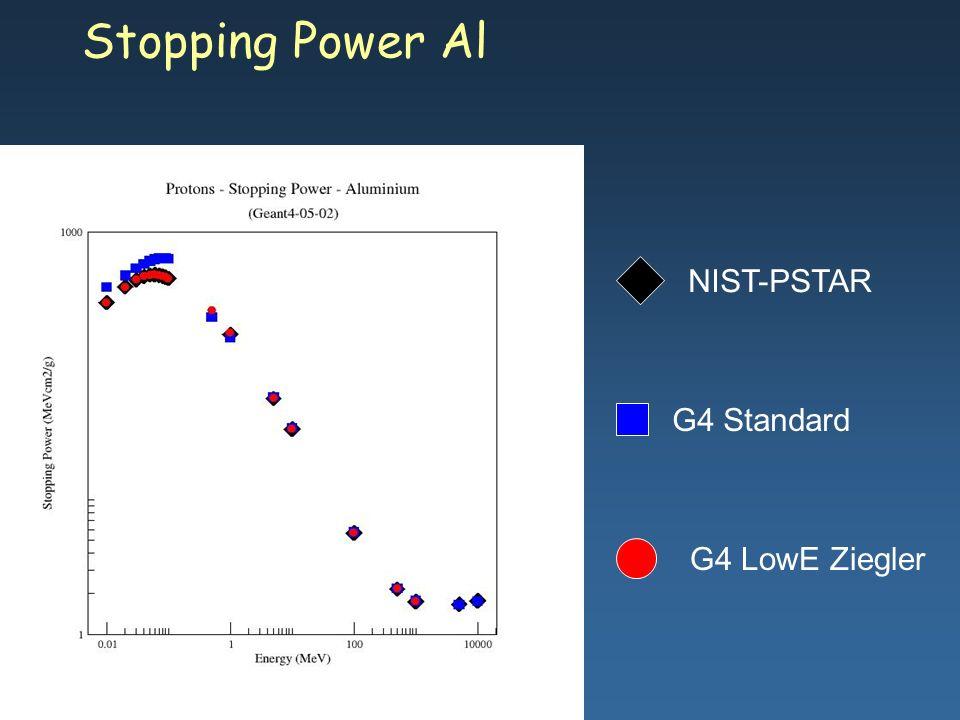 Maria Grazia Pia, INFN Genova Stopping Power Al G4 Standard G4 LowE Ziegler NIST-PSTAR