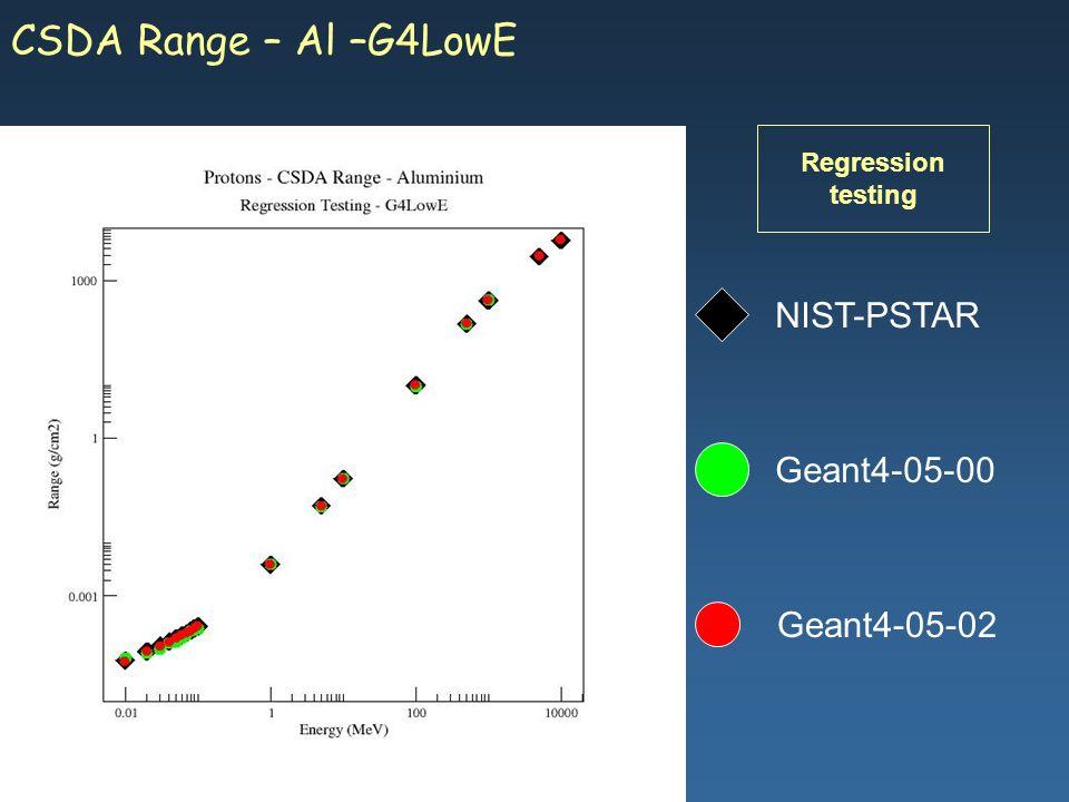 Maria Grazia Pia, INFN Genova Geant4-05-02 NIST-PSTAR Geant4-05-00 CSDA Range – Al –G4LowE Regression testing