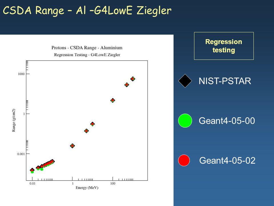 Maria Grazia Pia, INFN Genova Geant4-05-02 NIST-PSTAR Geant4-05-00 CSDA Range – Al –G4LowE Ziegler Regression testing
