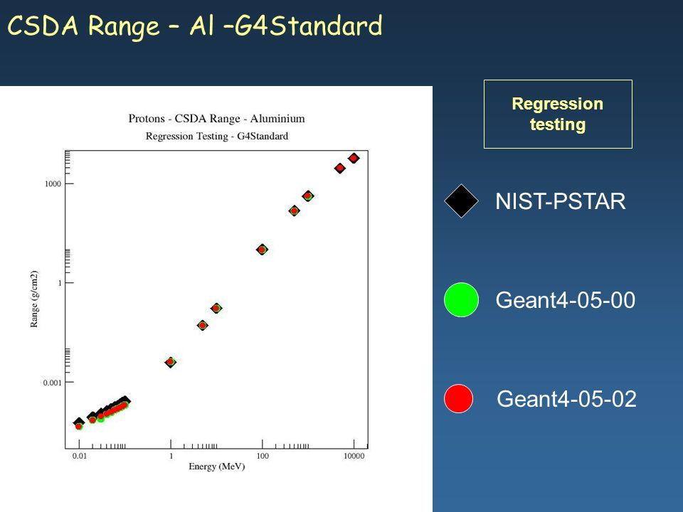 Maria Grazia Pia, INFN Genova Geant4-05-02 NIST-PSTAR Geant4-05-00 CSDA Range – Al –G4Standard Regression testing