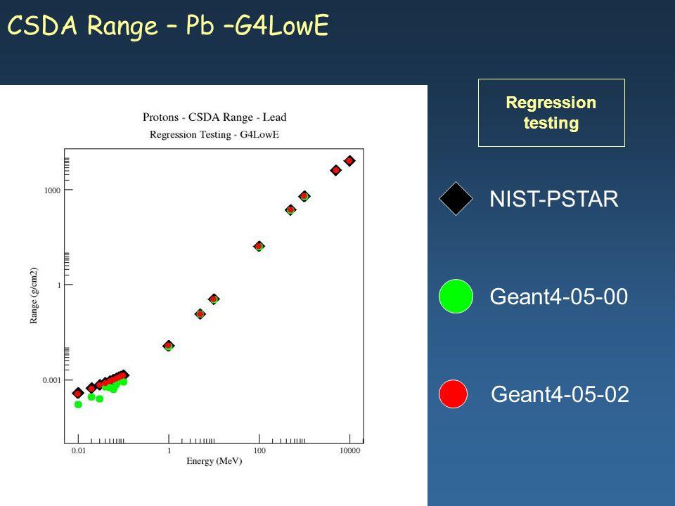 Maria Grazia Pia, INFN Genova Geant4-05-02 NIST-PSTAR Geant4-05-00 CSDA Range – Pb –G4LowE Regression testing