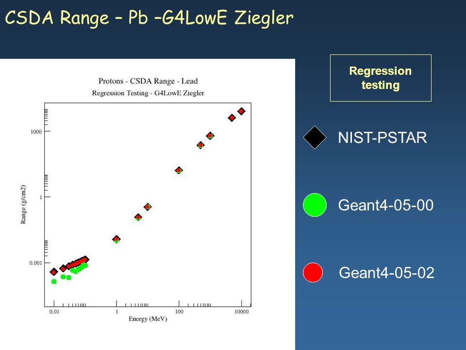 Maria Grazia Pia, INFN Genova Geant4-05-02 NIST-PSTAR Geant4-05-00 CSDA Range – Pb –G4LowE Ziegler Regression testing