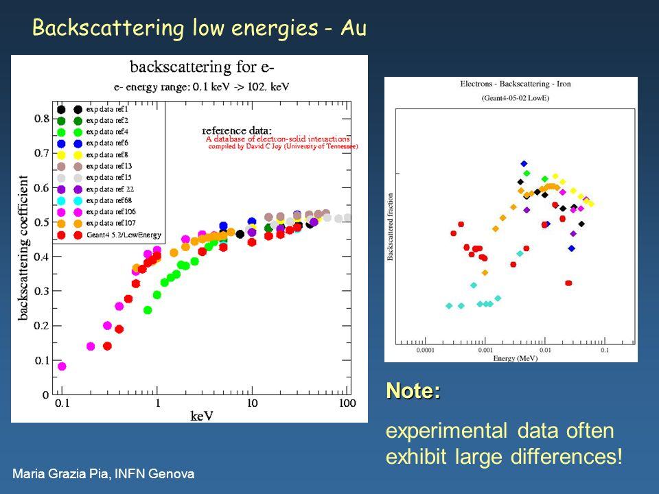 Maria Grazia Pia, INFN Genova Backscattering low energies - AuNote: experimental data often exhibit large differences!