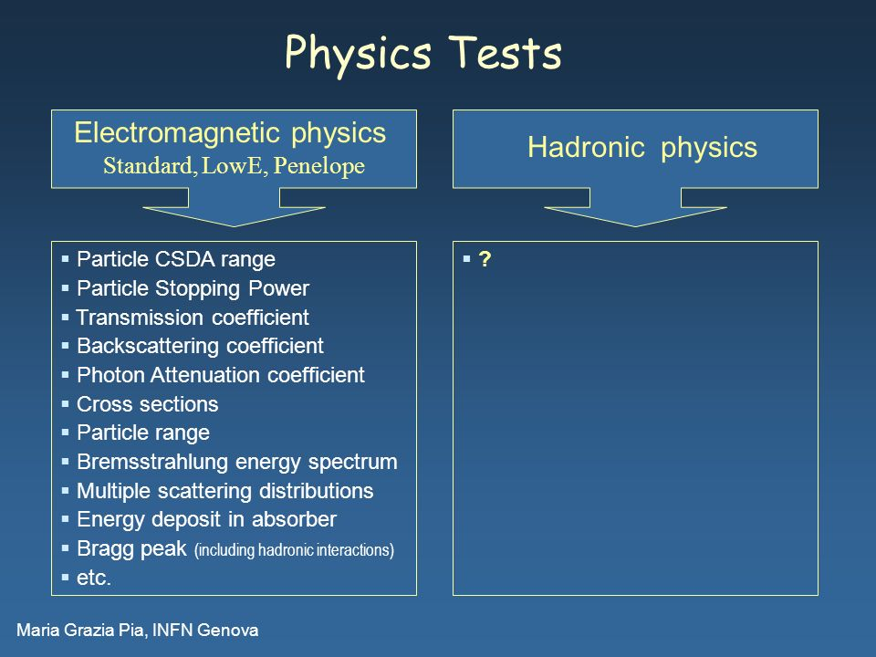 Maria Grazia Pia, INFN Genova Physics Tests Hadronic physics Electromagnetic physics Standard, LowE, Penelope Particle CSDA range Particle Stopping Power Transmission coefficient Backscattering coefficient Photon Attenuation coefficient Cross sections Particle range Bremsstrahlung energy spectrum Multiple scattering distributions Energy deposit in absorber Bragg peak (including hadronic interactions) etc.