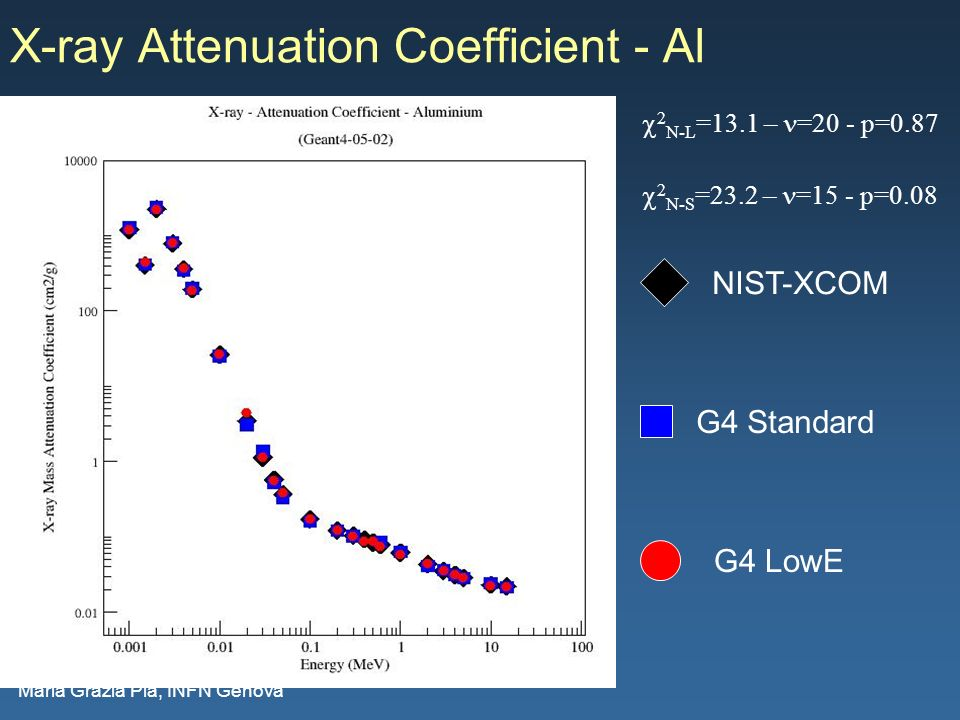 Maria Grazia Pia, INFN Genova X-ray Attenuation Coefficient - Al G4 Standard G4 LowE NIST-XCOM 2 N-L =13.1 – =20 - p=0.87 2 N-S =23.2 – =15 - p=0.08