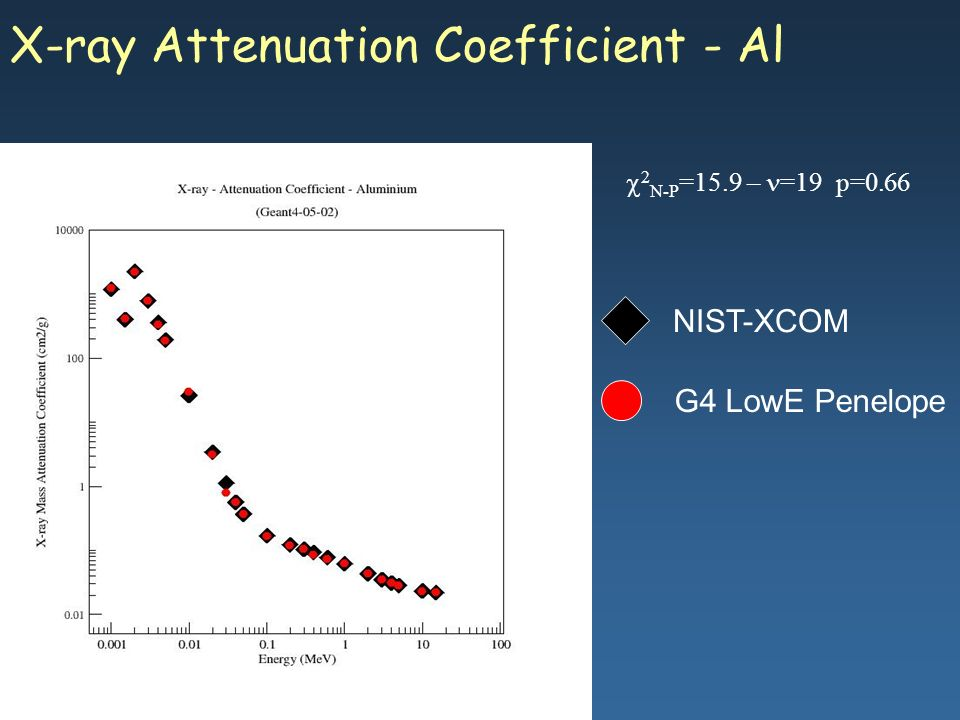 Maria Grazia Pia, INFN Genova X-ray Attenuation Coefficient - Al G4 LowE Penelope NIST-XCOM 2 N-P =15.9 – =19 p=0.66