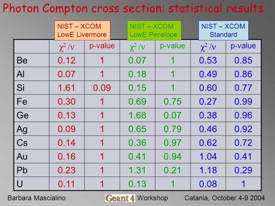 Barbara MascialinoGeant4 WorkshopCatania, October 4-9 2004 Photon Compton cross section: statistical results χ 2 /ν p-value χ 2 /ν p-value χ 2 /ν p-value Be0.1210.0710.530.85 Al0.0710.1810.490.86 Si1.610.090.1510.600.77 Fe0.3010.690.750.270.99 Ge0.1311.680.070.380.96 Ag0.0910.650.790.460.92 Cs0.1410.360.970.620.72 Au0.1610.410.941.040.41 Pb0.2311.310.211.180.29 U0.1110.1310.081 NIST – XCOM LowE Livermore NIST – XCOM LowE Penelope NIST – XCOM Standard