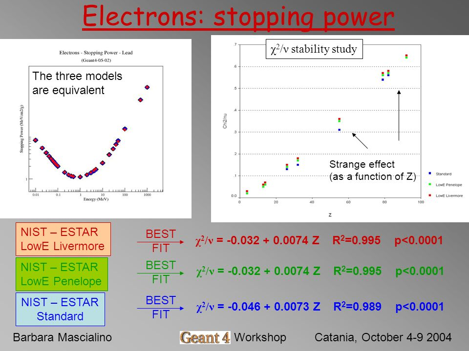 Barbara MascialinoGeant4 WorkshopCatania, October 4-9 2004 Electrons: stopping power χ 2 /ν stability study NIST – ESTAR LowE Livermore NIST – ESTAR L