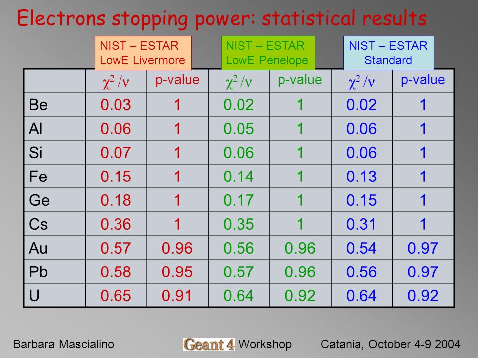 Barbara MascialinoGeant4 WorkshopCatania, October 4-9 2004 Electrons stopping power: statistical results χ 2 /ν p-value χ 2 /ν p-value χ 2 /ν p-value Be0.0310.021 1 Al0.0610.0510.061 Si0.0710.061 1 Fe0.1510.1410.131 Ge0.1810.1710.151 Cs0.3610.3510.311 Au0.570.960.560.960.540.97 Pb0.580.950.570.960.560.97 U0.650.910.640.920.640.92 NIST – ESTAR LowE Livermore NIST – ESTAR LowE Penelope NIST – ESTAR Standard