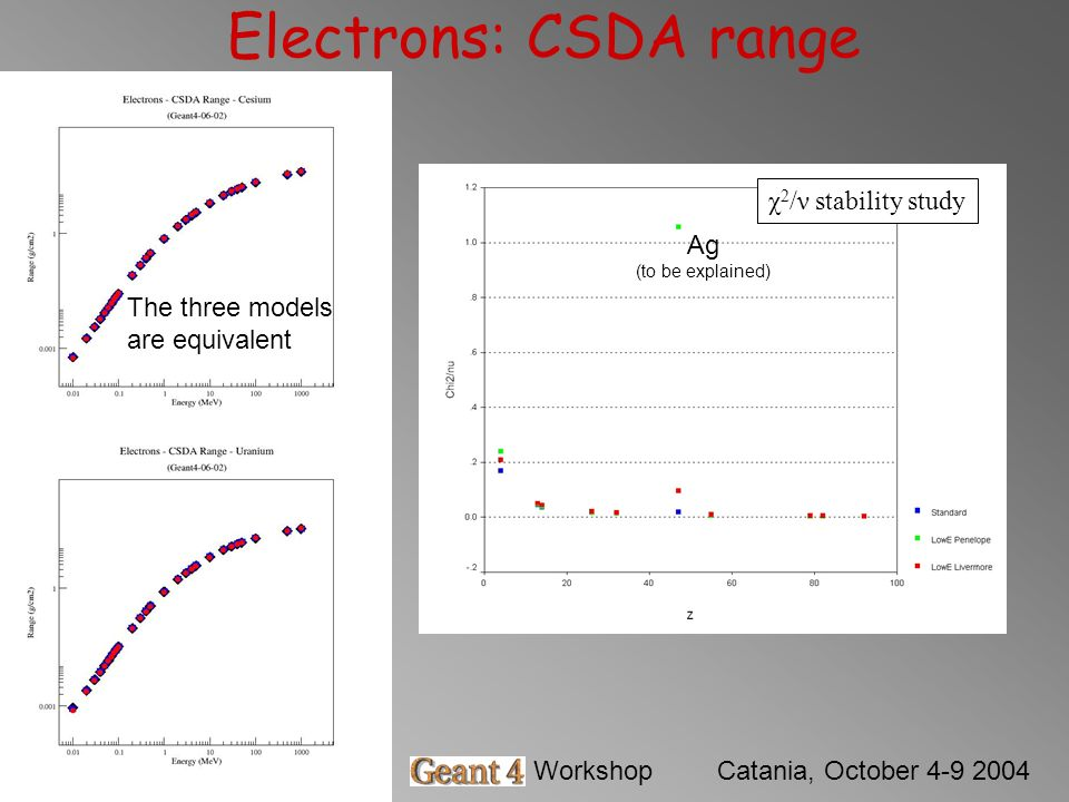 Barbara MascialinoGeant4 WorkshopCatania, October 4-9 2004 Electrons: CSDA range χ 2 /ν stability study Ag (to be explained) The three models are equi