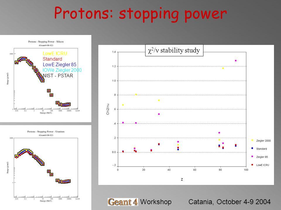 Barbara MascialinoGeant4 WorkshopCatania, October 4-9 2004 Protons: stopping power χ 2 /ν stability study LowE ICRU Standard LowE Ziegler 85 lOWe Ziegler 2000 NIST - PSTAR