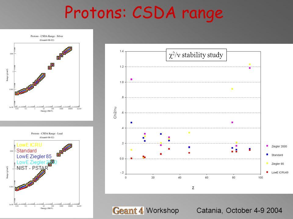 Barbara MascialinoGeant4 WorkshopCatania, October 4-9 2004 Protons: CSDA range χ 2 /ν stability study LowE ICRU Standard LowE Ziegler 85 LowE Ziegler 2000 NIST - PSTAR