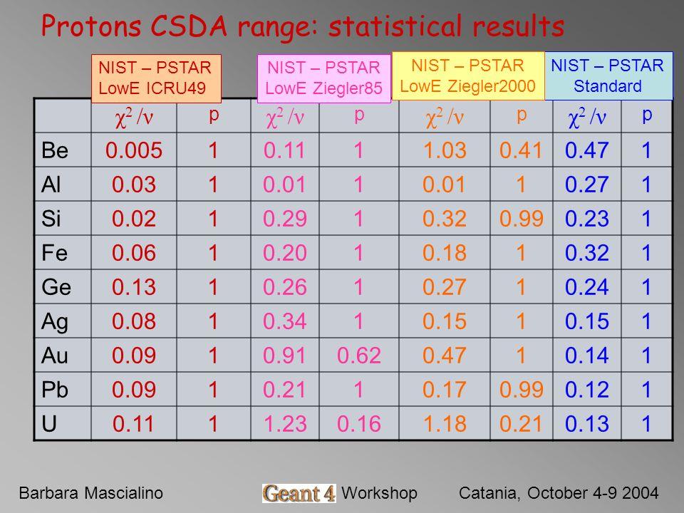 Barbara MascialinoGeant4 WorkshopCatania, October 4-9 2004 Protons CSDA range: statistical results χ 2 /ν p p p p Be0.00510.1111.030.410.471 Al0.0310.011 10.271 Si0.0210.2910.320.990.231 Fe0.0610.2010.1810.321 Ge0.1310.2610.2710.241 Ag0.0810.3410.151 1 Au0.0910.910.620.4710.141 Pb0.0910.2110.170.990.121 U0.1111.230.161.180.210.131 NIST – PSTAR LowE ICRU49 NIST – PSTAR LowE Ziegler85 NIST – PSTAR Standard NIST – PSTAR LowE Ziegler2000