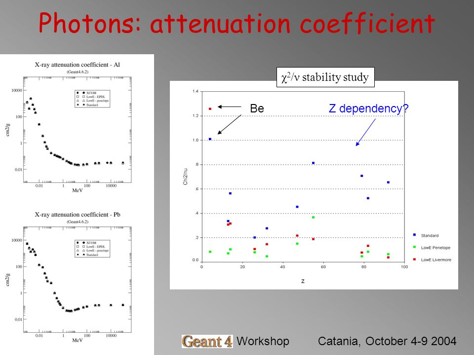 Barbara MascialinoGeant4 WorkshopCatania, October 4-9 2004 Photons: attenuation coefficient χ 2 /ν stability study BeZ dependency?