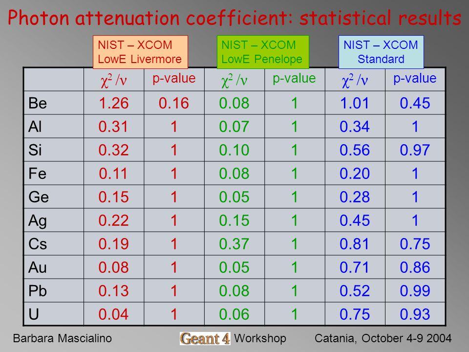 Barbara MascialinoGeant4 WorkshopCatania, October 4-9 2004 Photon attenuation coefficient: statistical results χ 2 /ν p-value χ 2 /ν p-value χ 2 /ν p-value Be1.260.160.0811.010.45 Al0.3110.0710.341 Si0.3210.1010.560.97 Fe0.1110.0810.201 Ge0.1510.0510.281 Ag0.2210.1510.451 Cs0.1910.3710.810.75 Au0.0810.0510.710.86 Pb0.1310.0810.520.99 U0.0410.0610.750.93 NIST – XCOM LowE Livermore NIST – XCOM LowE Penelope NIST – XCOM Standard
