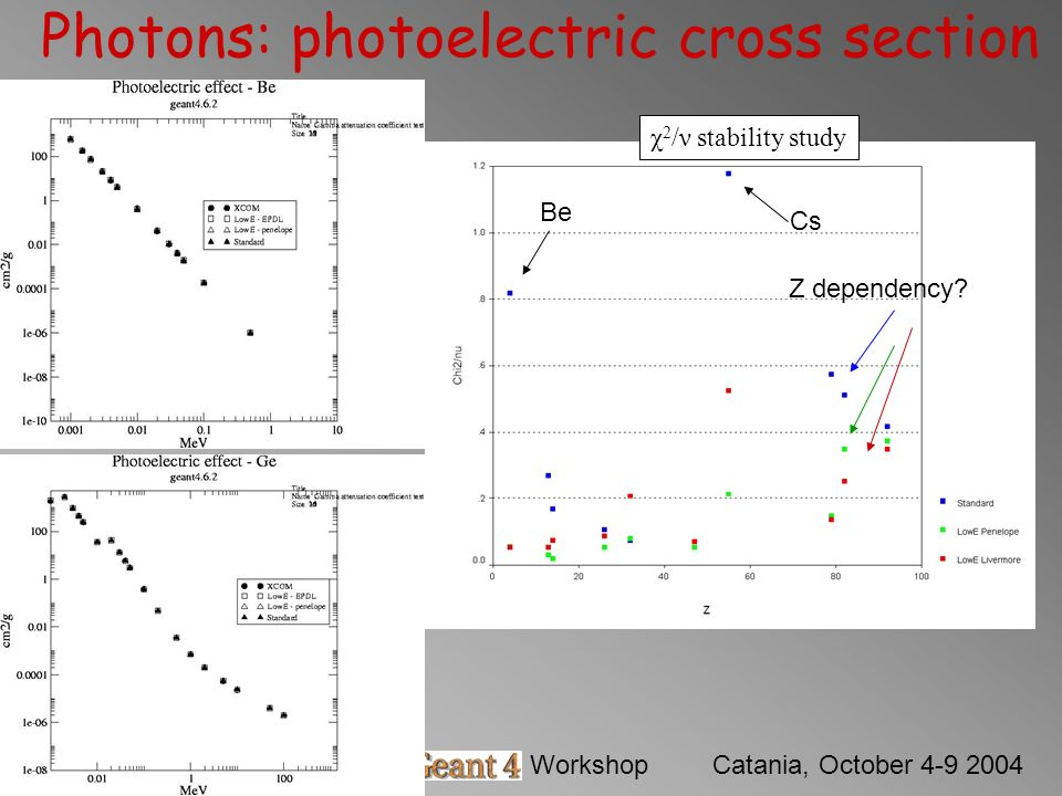 Barbara MascialinoGeant4 WorkshopCatania, October 4-9 2004 Photons: photoelectric cross section χ 2 /ν stability study Be Cs Z dependency?