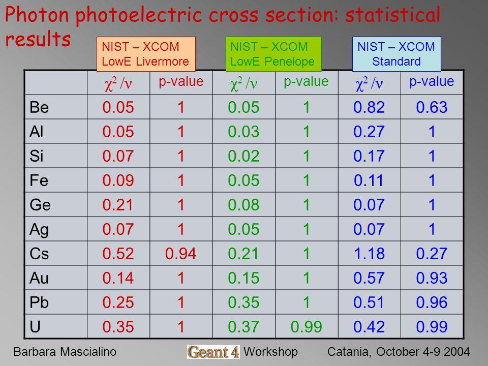Barbara MascialinoGeant4 WorkshopCatania, October 4-9 2004 Photon photoelectric cross section: statistical results χ 2 /ν p-value χ 2 /ν p-value χ 2 /ν p-value Be0.051 10.820.63 Al0.0510.0310.271 Si0.0710.0210.171 Fe0.0910.0510.111 Ge0.2110.0810.071 Ag0.0710.0510.071 Cs0.520.940.2111.180.27 Au0.1410.1510.570.93 Pb0.2510.3510.510.96 U0.3510.370.990.420.99 NIST – XCOM LowE Livermore NIST – XCOM LowE Penelope NIST – XCOM Standard