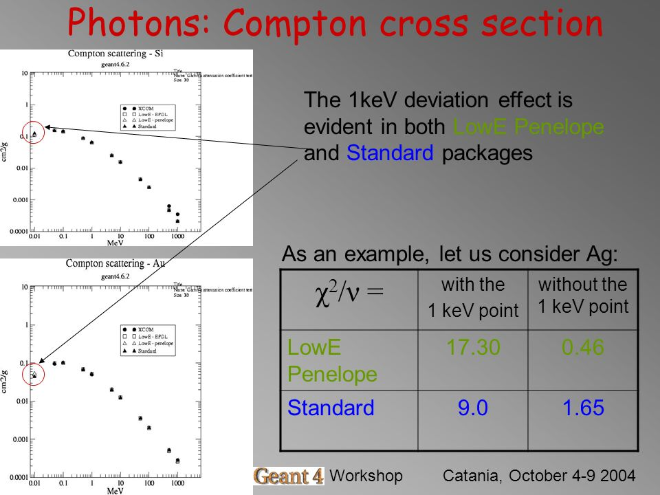 Barbara MascialinoGeant4 WorkshopCatania, October 4-9 2004 Photons: Compton cross section The 1keV deviation effect is evident in both LowE Penelope and Standard packages χ 2 /ν = with the 1 keV point without the 1 keV point LowE Penelope 17.300.46 Standard9.01.65 As an example, let us consider Ag: