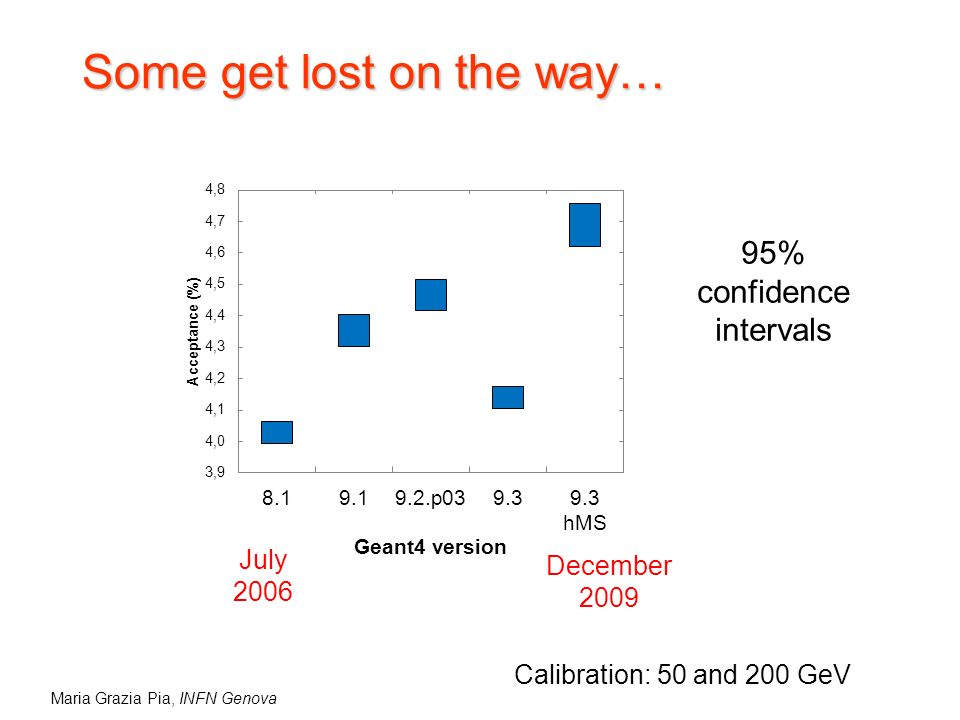 Maria Grazia Pia, INFN Genova Some get lost on the way… 95% confidence intervals July 2006 December 2009 Calibration: 50 and 200 GeV