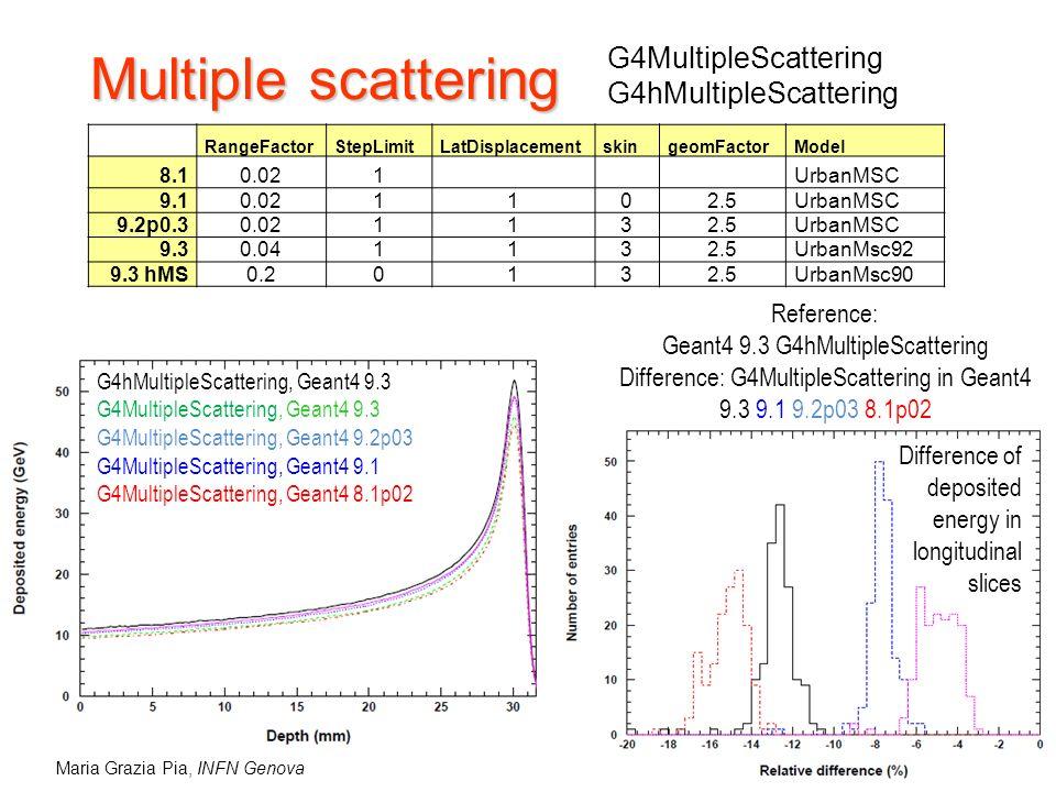 Maria Grazia Pia, INFN Genova Multiple scattering RangeFactorStepLimitLatDisplacementskingeomFactorModel 8.10.021UrbanMSC 9.10.021102.5UrbanMSC 9.2p0.30.021132.5UrbanMSC 9.30.041132.5UrbanMsc92 9.3 hMS0.20132.5UrbanMsc90 G4MultipleScattering G4hMultipleScattering G4hMultipleScattering, Geant4 9.3 G4MultipleScattering, Geant4 9.3 G4MultipleScattering, Geant4 9.2p03 G4MultipleScattering, Geant4 9.1 G4MultipleScattering, Geant4 8.1p02 Reference: Geant4 9.3 G4hMultipleScattering Difference: G4MultipleScattering in Geant4 9.3 9.1 9.2p03 8.1p02 Difference of deposited energy in longitudinal slices