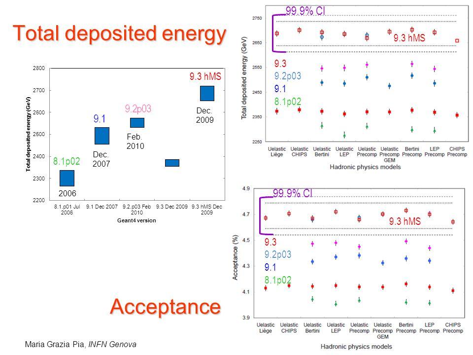 Acceptance 99.9% CI 9.3 hMS 9.3 9.2p03 9.1 8.1p02 Total deposited energy 9.3 9.2p03 9.1 8.1p02 9.3 hMS 99.9% CI 8.1p02 9.3 hMS