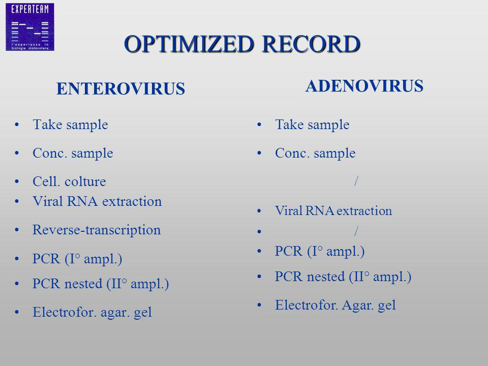 OPTIMIZED RECORD Take sample Conc. sample Cell.
