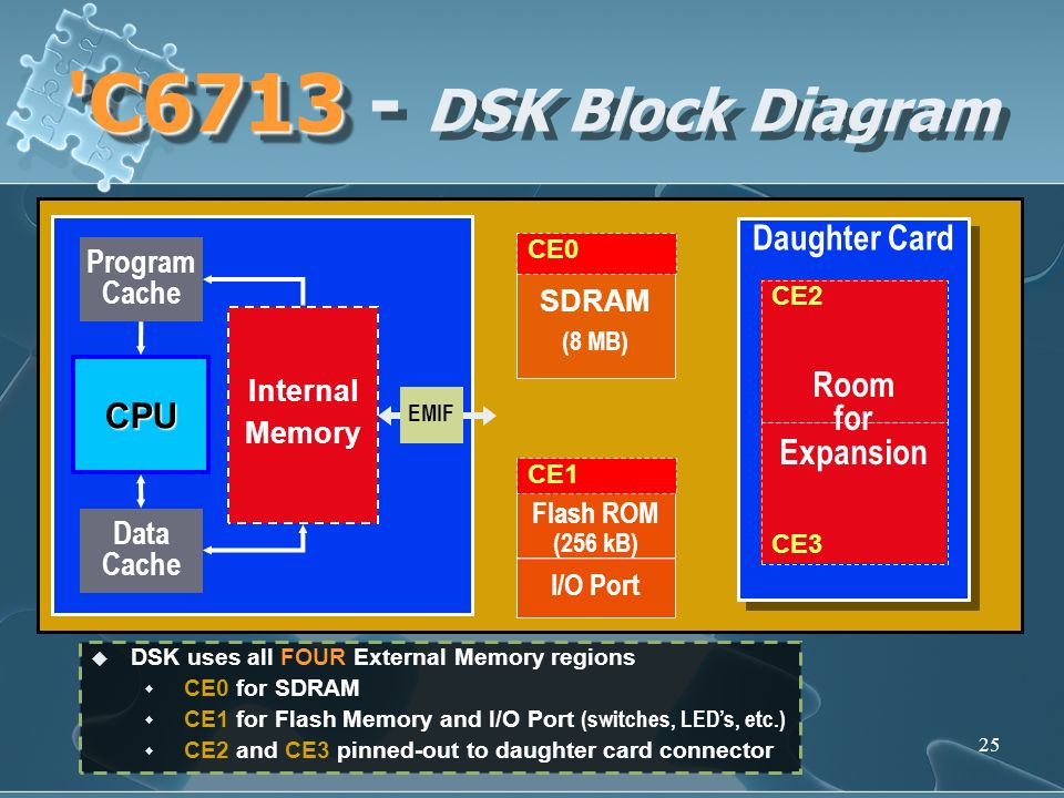 25 'C6713 'C6713 - DSK Block Diagram Daughter Card Room for Expansion Internal Memory CPU Program Cache Data Cache EMIF SDRAM (8 MB) CE2 CE3 Flash ROM