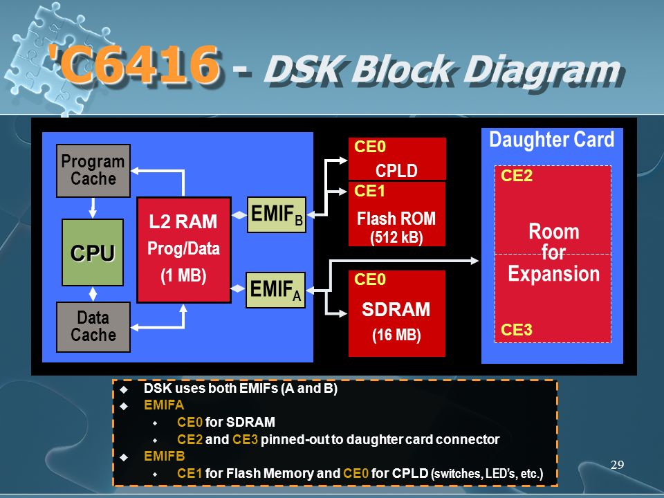 29 'C6416 'C6416 - DSK Block Diagram DSK uses both EMIFs (A and B) EMIFA CE0 for SDRAM CE2 and CE3 pinned-out to daughter card connector EMIFB CE1 for