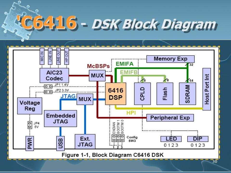 30 'C6416 'C6416 - DSK Block Diagram