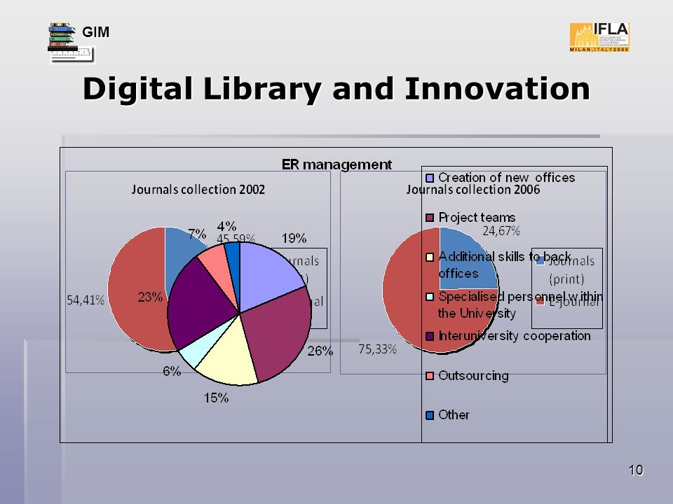 GIM 10 Digital Library and Innovation