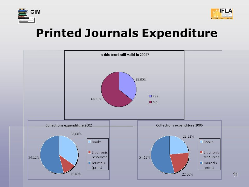 GIM 11 Printed Journals Expenditure