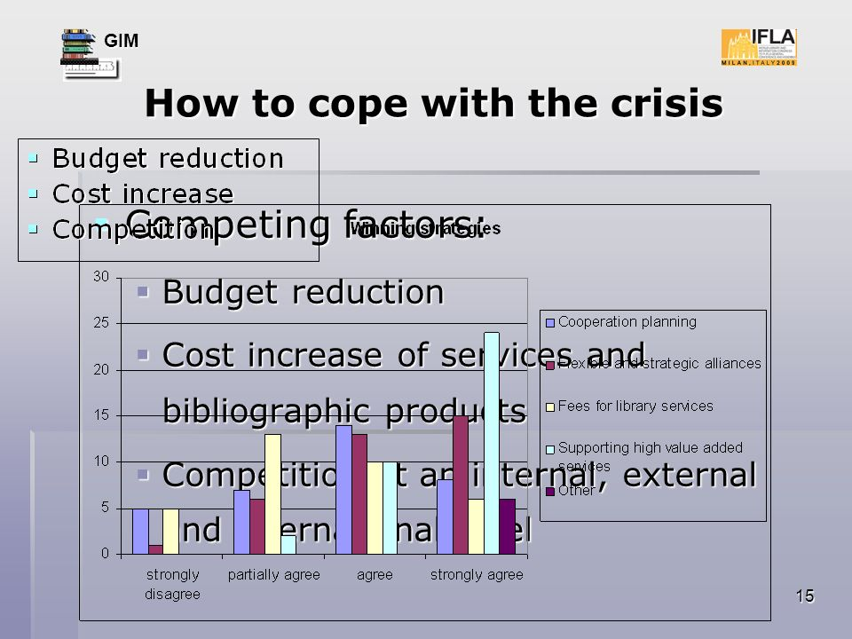GIM 15 How to cope with the crisis How to cope with the crisis Competing factors: Competing factors: Budget reduction Cost increase of services and bibliographic products Competition at an internal, external and international level