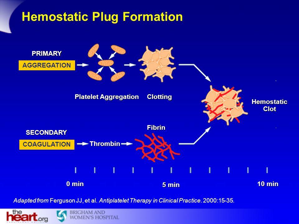 Hemostatic Plug Formation Thrombin AGGREGATION Fibrin HemostaticClot Clotting Platelet Aggregation 0 min 10 min 5 min SECONDARY PRIMARY COAGULATION Ad